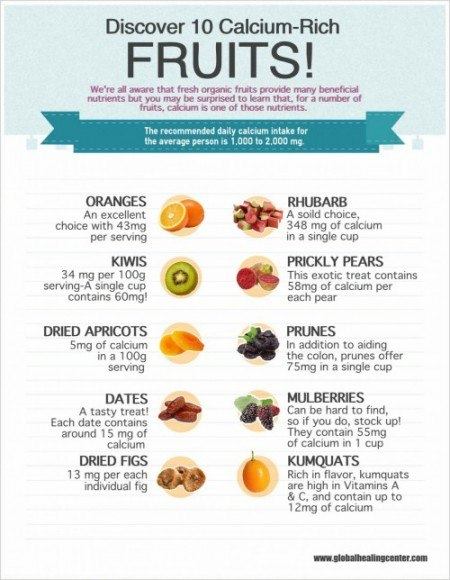 Infographic! 10 Calcium-Rich Fruits!