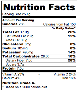 Quinoa Salad Nutrition Facts