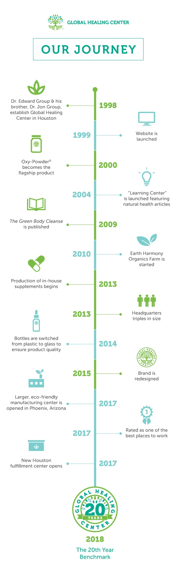 Global Healing Center 20 Year Infographic
