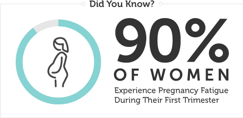 90 percent of women face pregnancy fatigue during their first trimester.