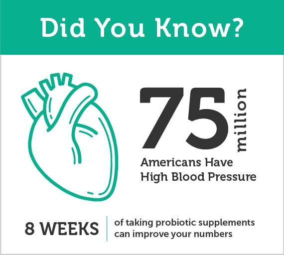 75 million Americans have high blood pressure, and taking probiotic supplements for eight weeks can improve numbers.