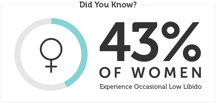 43% of women experience occasional low libido.