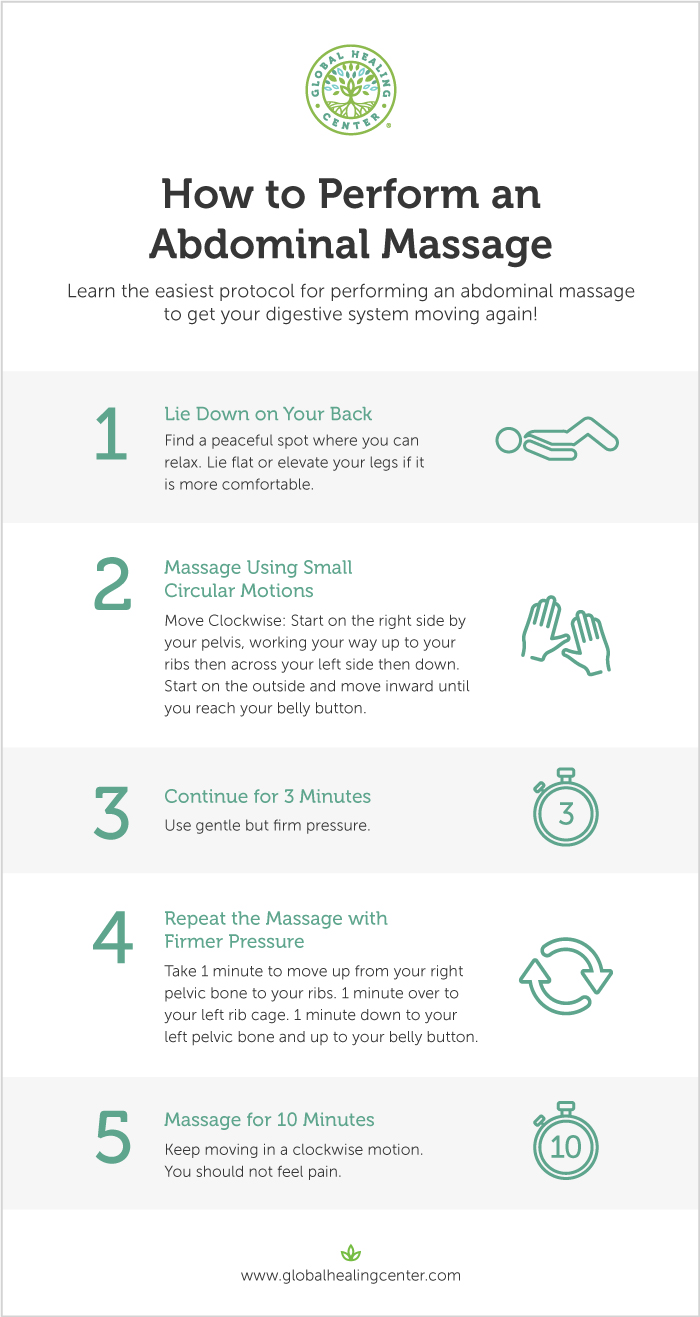 Learn the easiest protocol for abdominal massages that will relieve constipation, cramping, and more!