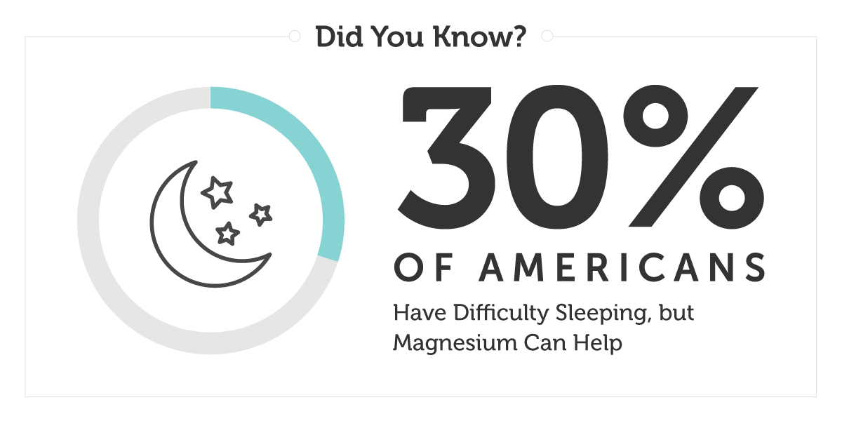 More than 30 percent of Americans have trouble falling asleep.