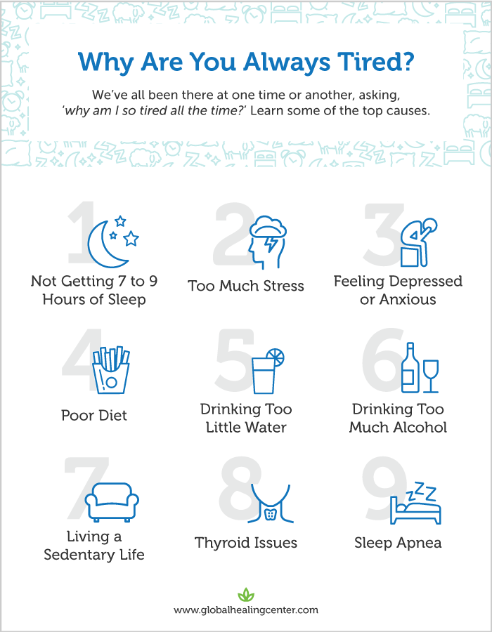 There are many reasons as to why you're always tired. Learn the top 9 causes.